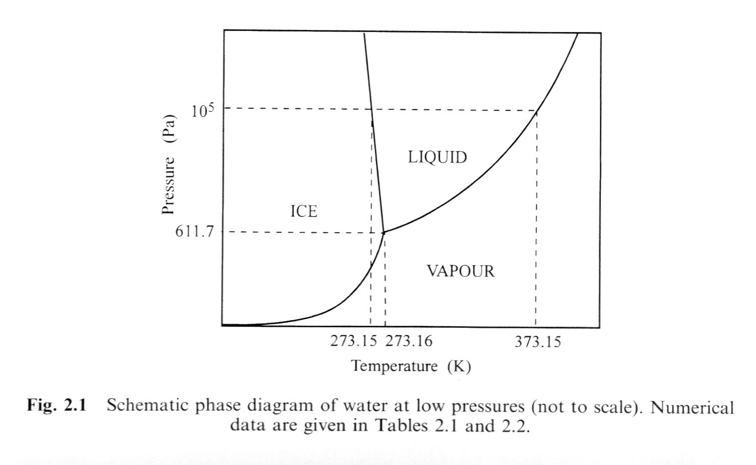 Course notes for glaciology geol 48885888 pressure temperature relationships for pure water phase diagram ice1h more detail pooptronica